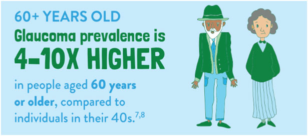 Glaucoma prevalence is 4-10x higher in people aged 60 years or older, compared to individuals in their 40s