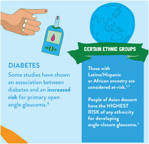 Some studies have shown an association between diabetes and an increased risk for primary open angle glaucoma