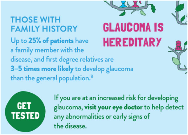Up to 25% of patients have a family member with the disease, and first degree relatives are 3-5 times more likely to develop glaucoma than the general population