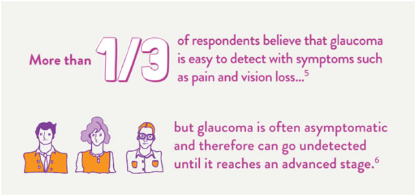 More than 1/3 respondents believe that glaucoma is easy to detect with symptoms
