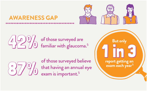 42% of those surveyed are familiar with glaucoma