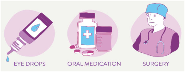 Eye drops, oral medication, and surgery are the most common treatment for Glaucoma